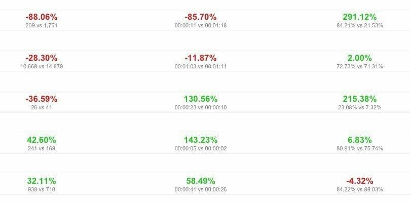 Google Analytics Multi-Site Compare