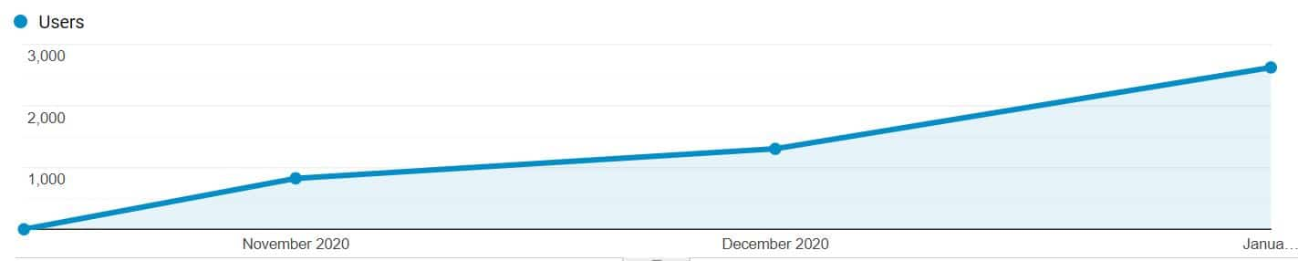 Exponential growth over 3 months